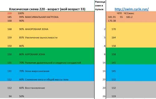 Сравнение формул расчёта пульсовых зон